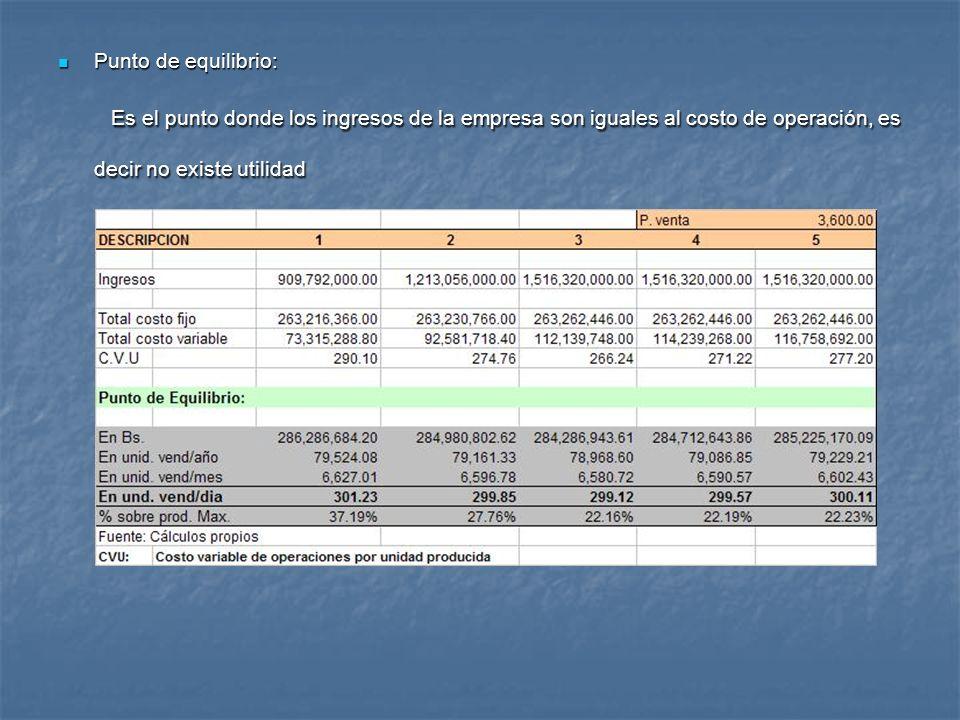 Punto de equilibrio: Es el punto donde los ingresos de la empresa son iguales al costo de operación, es decir no existe utilidad.