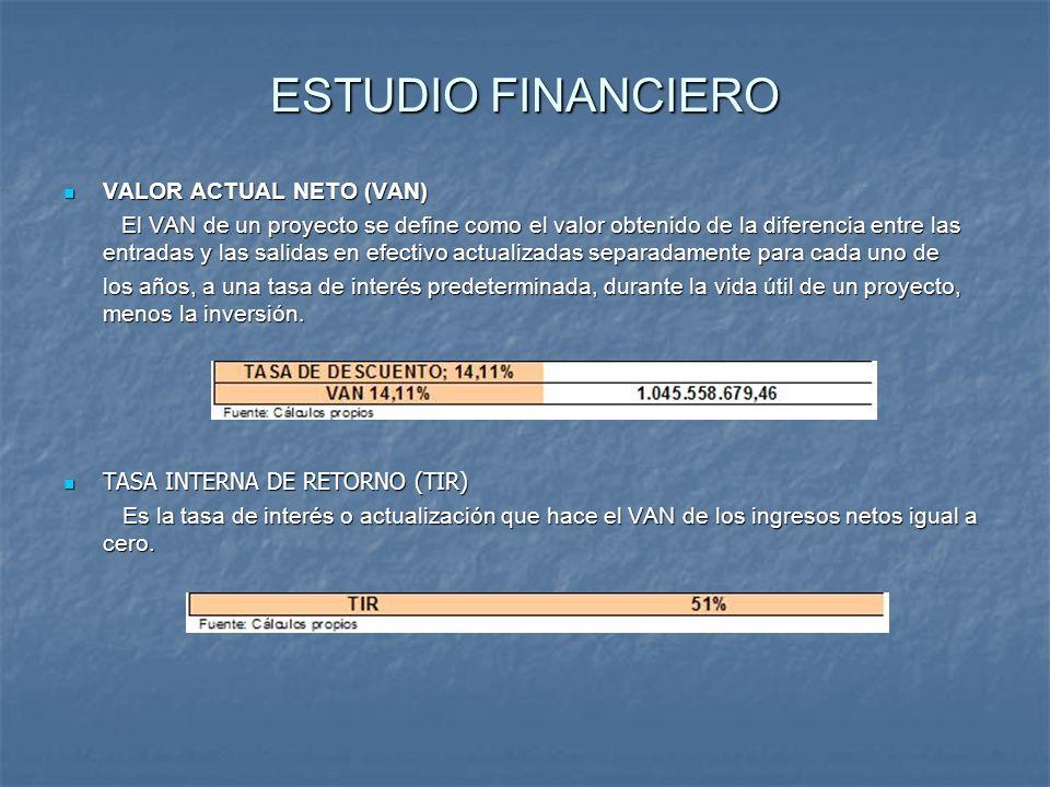 ESTUDIO FINANCIERO VALOR ACTUAL NETO (VAN)