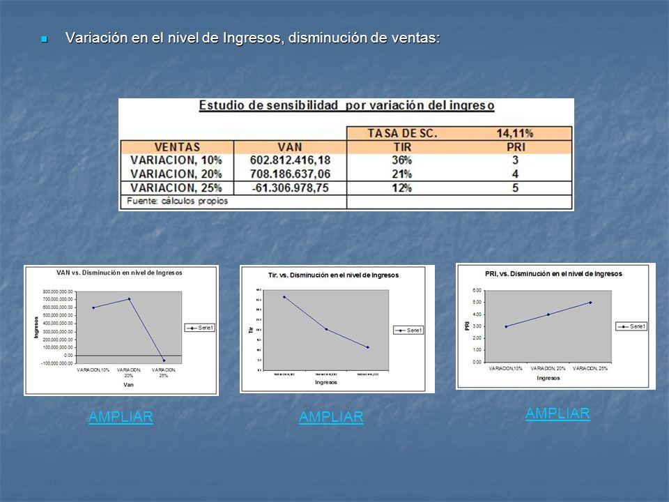 Variación en el nivel de Ingresos, disminución de ventas: