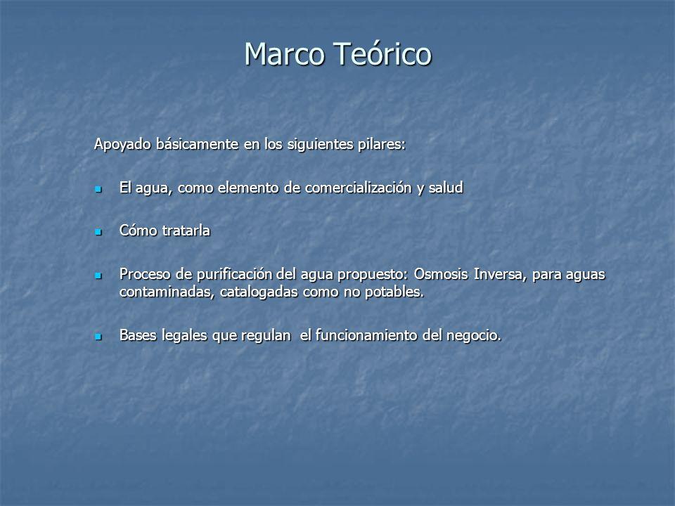 Marco Teórico Apoyado básicamente en los siguientes pilares: