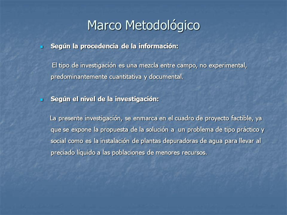 Marco Metodológico Según la procedencia de la información: