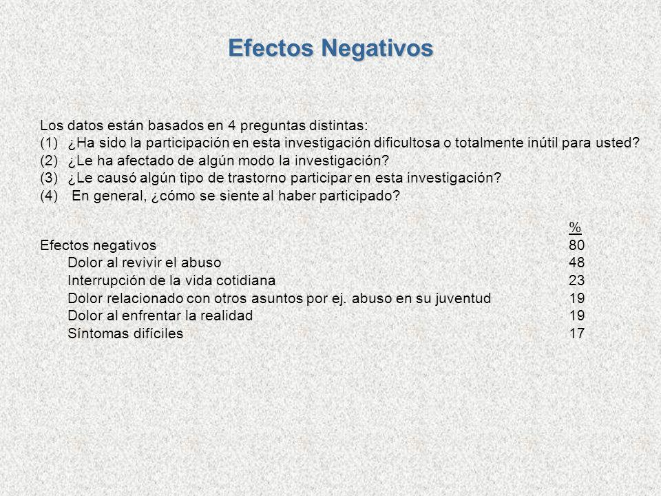 Efectos Negativos Los datos están basados en 4 preguntas distintas: