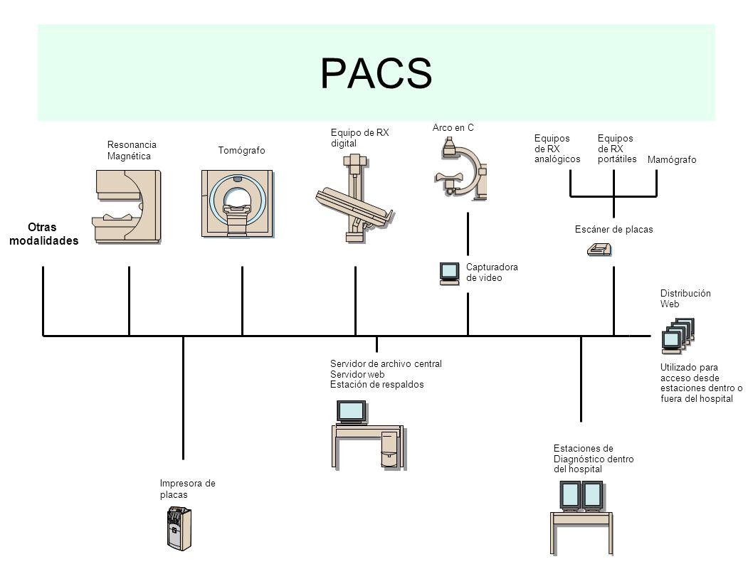 PACS Otras modalidades Arco en C Equipo de RX digital Equipos de RX