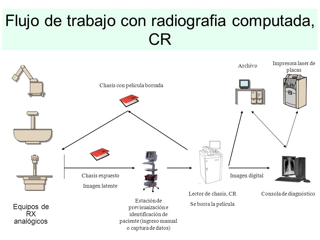 Flujo de trabajo con radiografia computada, CR