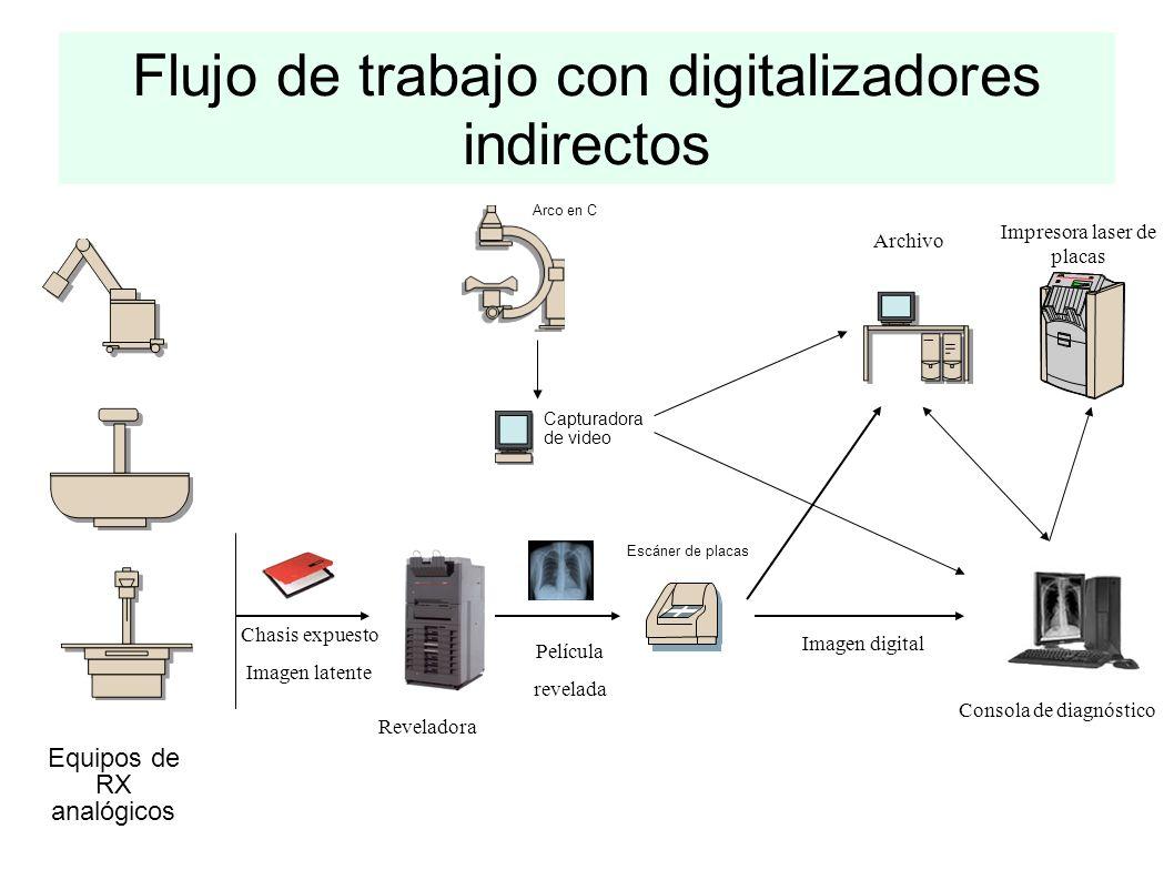 Flujo de trabajo con digitalizadores indirectos