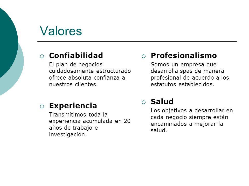 Valores Confiabilidad Experiencia Profesionalismo Salud