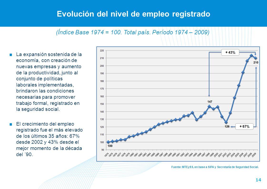 Evolución del nivel de empleo registrado