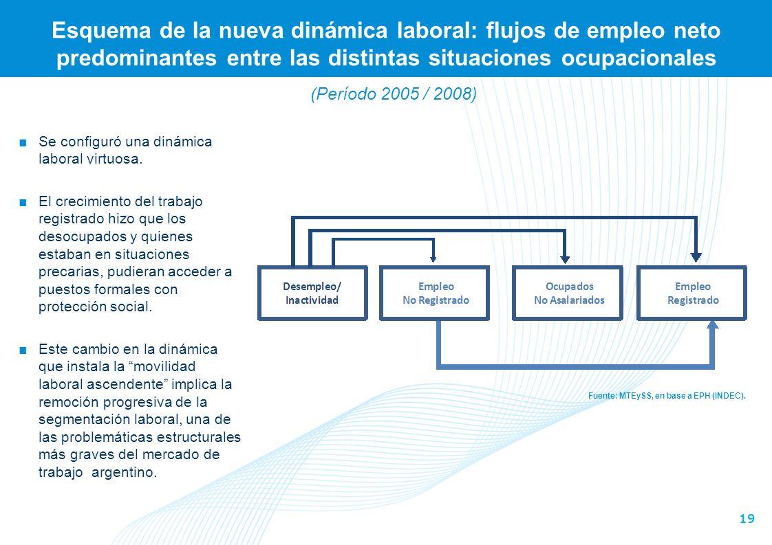 Esquema de la nueva dinámica laboral: flujos de empleo neto predominantes entre las distintas situaciones ocupacionales