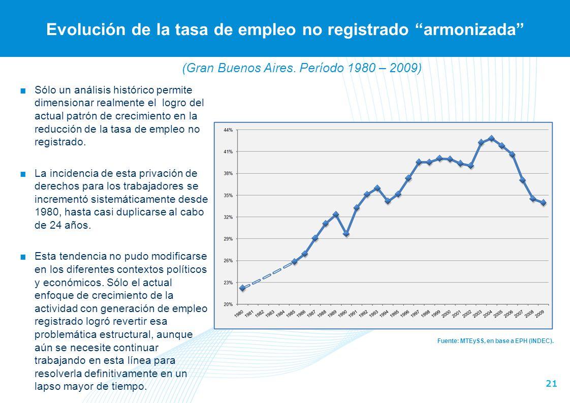 Evolución de la tasa de empleo no registrado armonizada