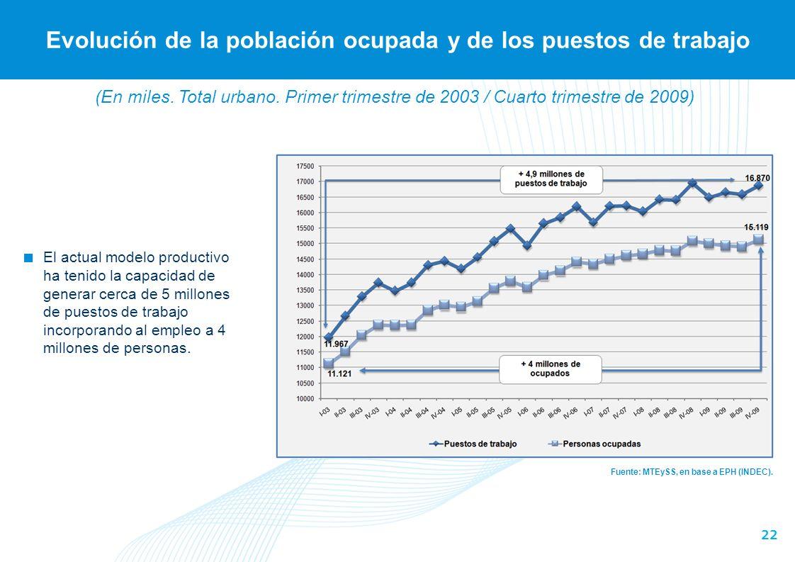 Evolución de la población ocupada y de los puestos de trabajo