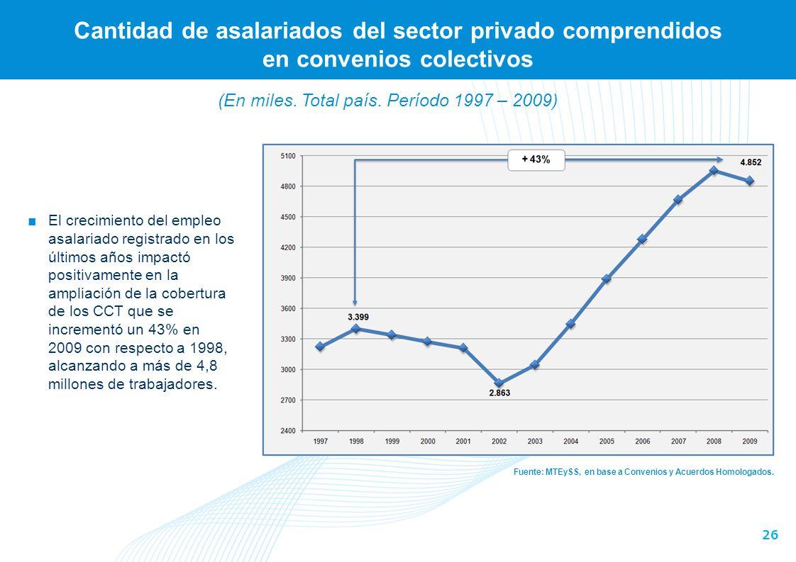 (En miles. Total país. Período 1997 – 2009)