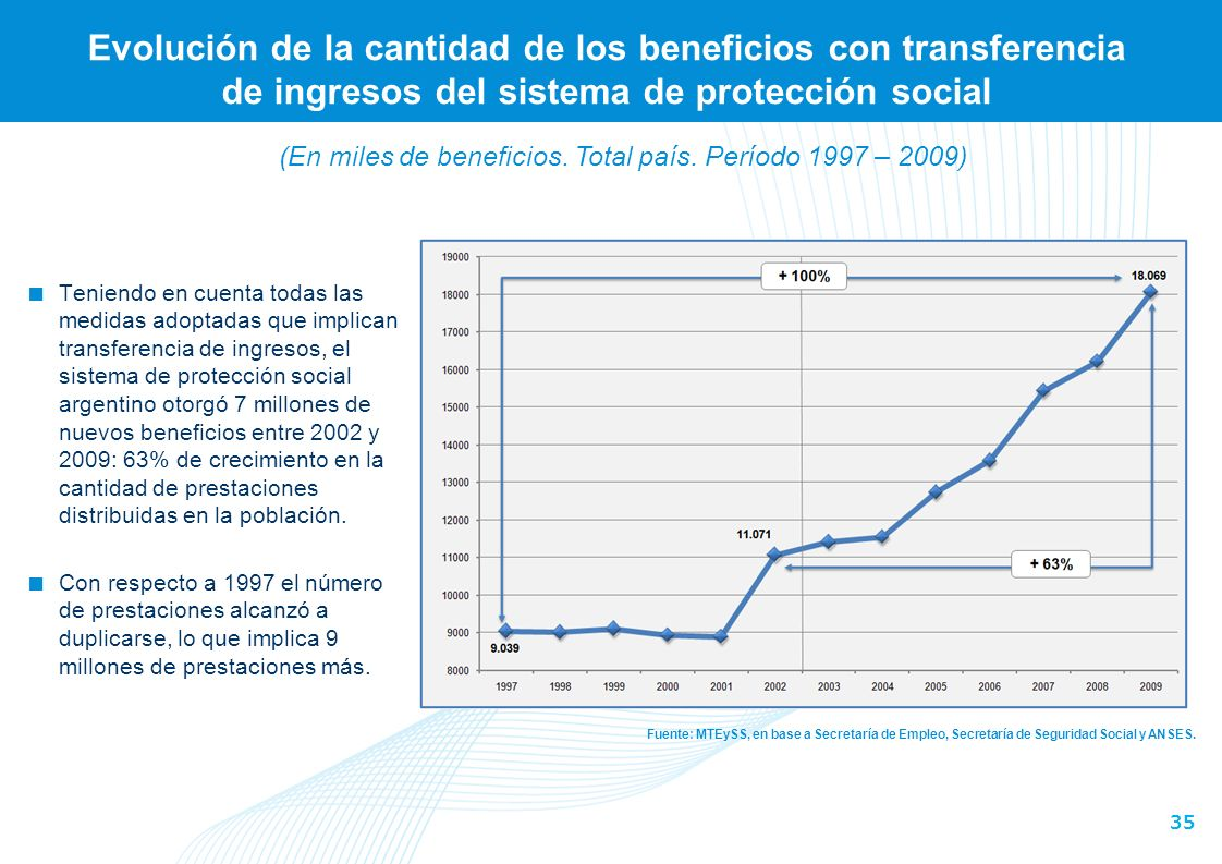 (En miles de beneficios. Total país. Período 1997 – 2009)