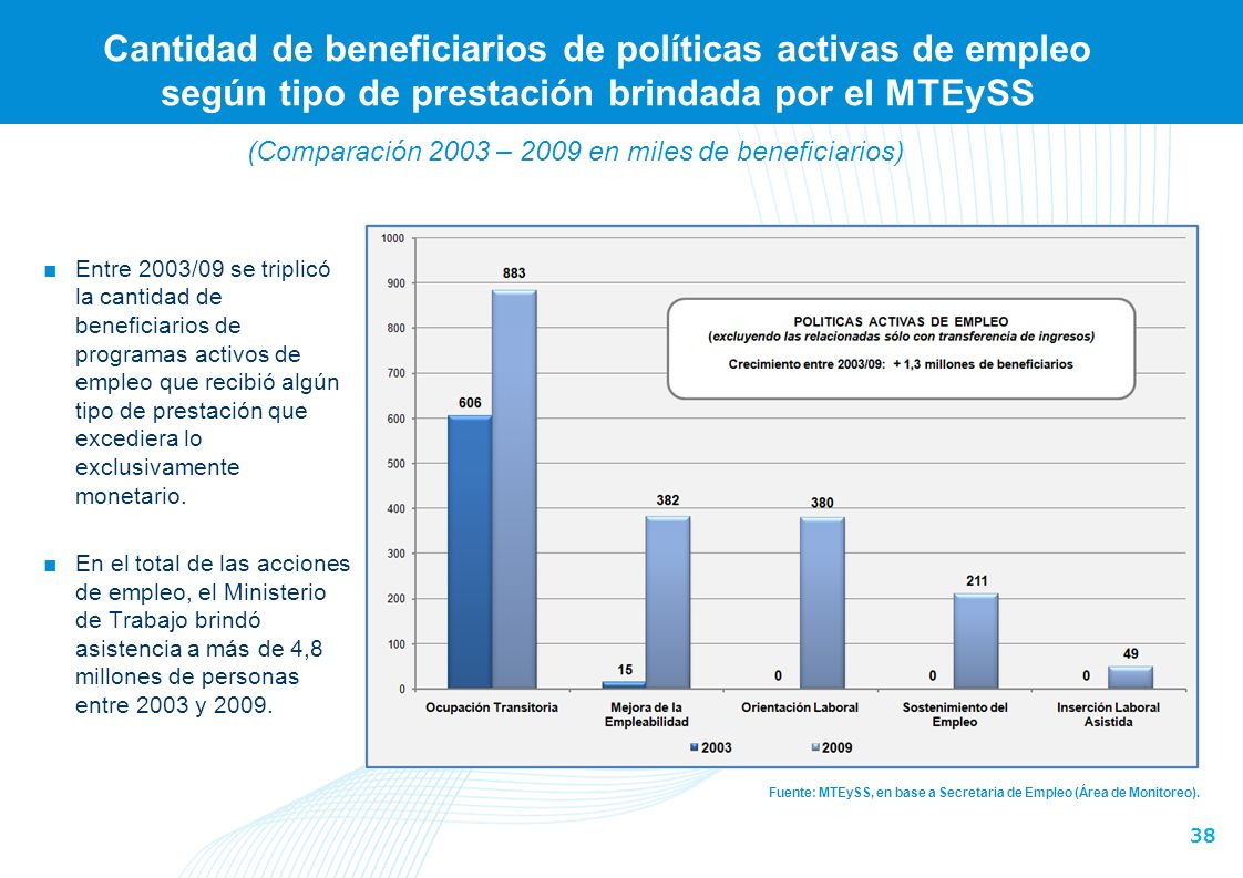 (Comparación 2003 – 2009 en miles de beneficiarios)