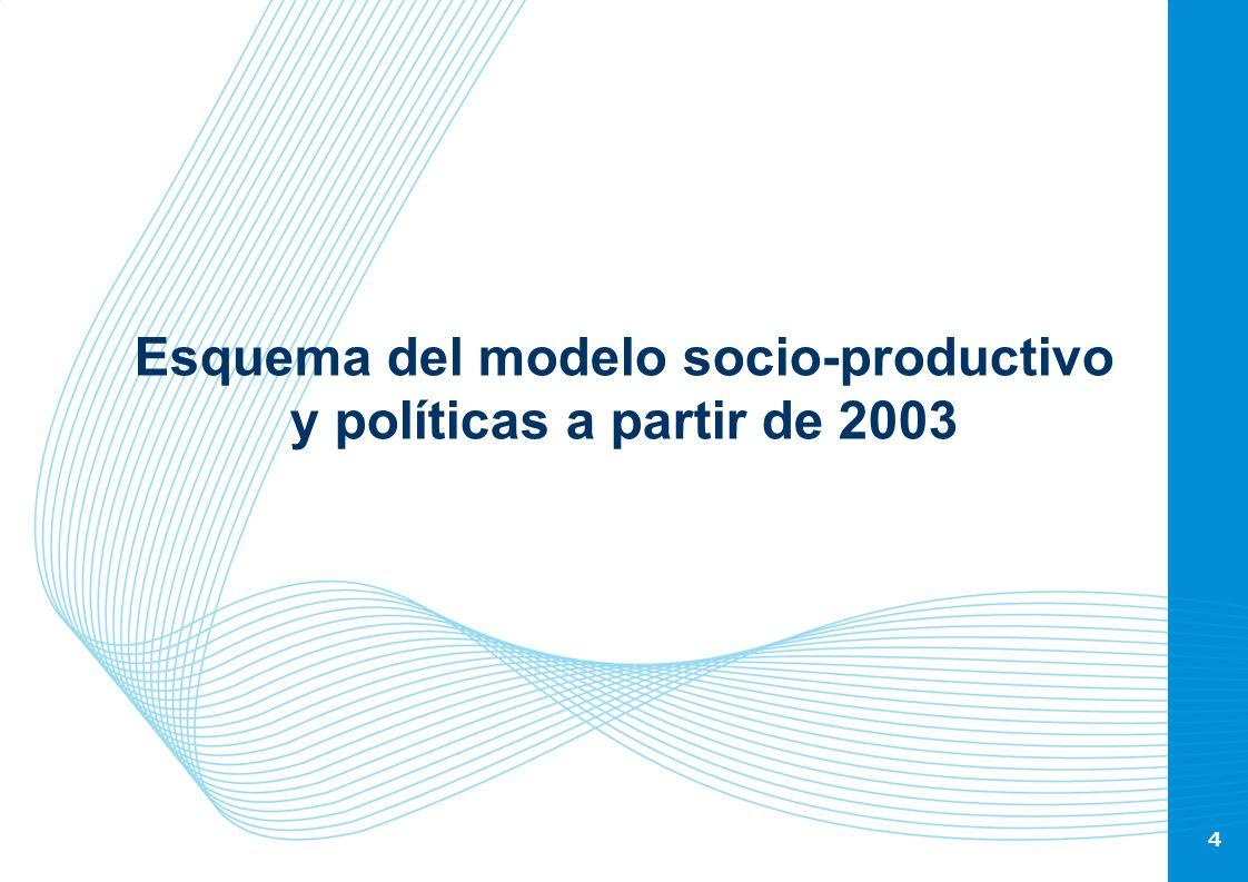 Esquema del modelo socio-productivo y políticas a partir de 2003