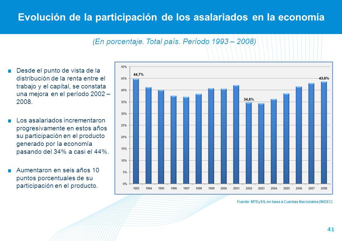 Evolución de la participación de los asalariados en la economía
