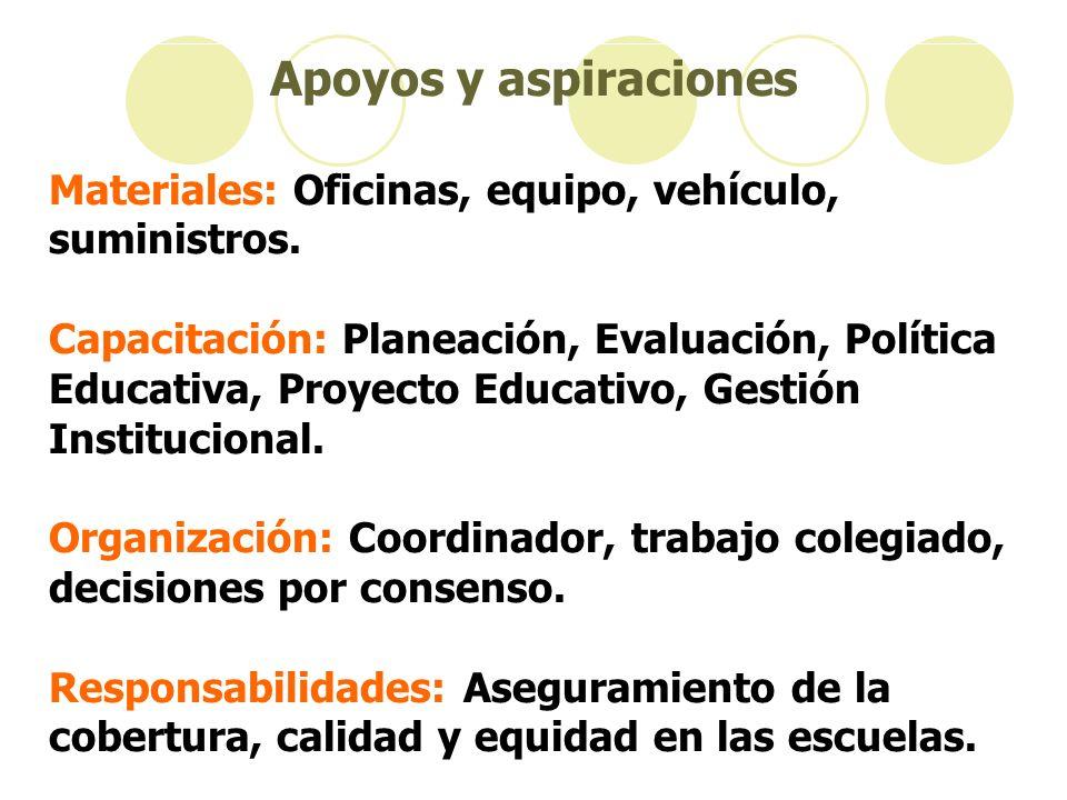 Apoyos y aspiraciones Materiales: Oficinas, equipo, vehículo, suministros.