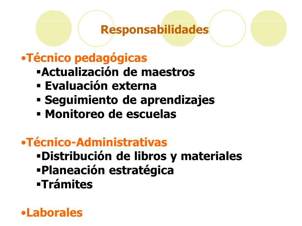 Responsabilidades Técnico pedagógicas. Actualización de maestros. Evaluación externa. Seguimiento de aprendizajes.