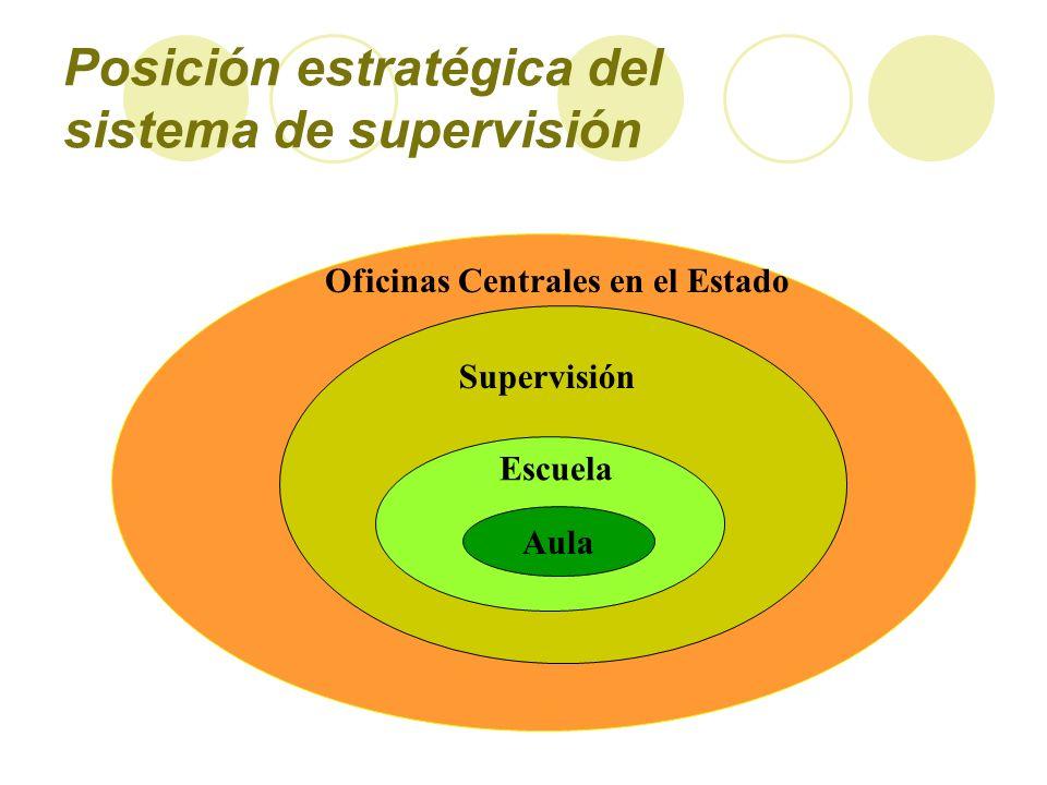Posición estratégica del sistema de supervisión