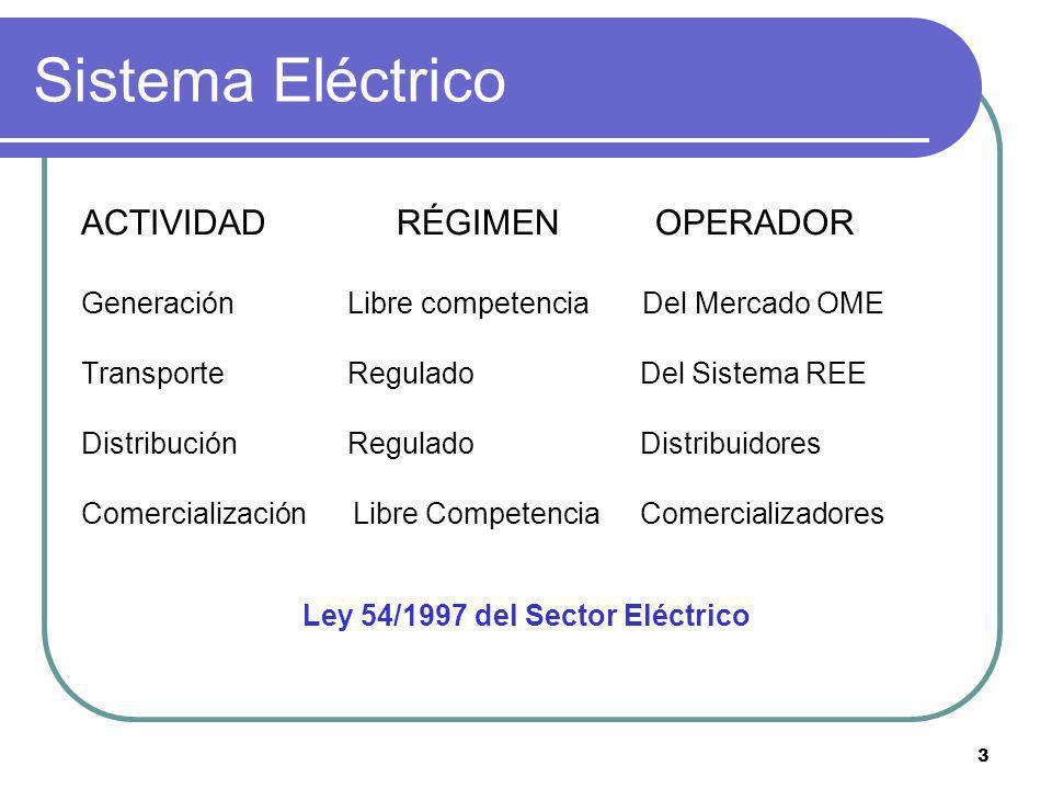 Ley 54/1997 del Sector Eléctrico