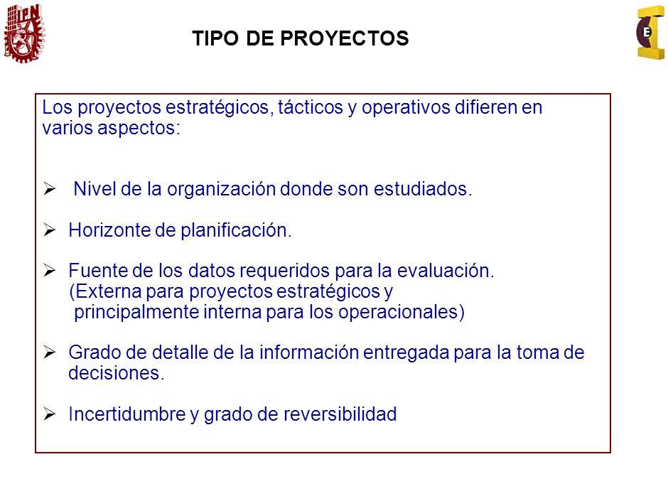 TIPO DE PROYECTOS Los proyectos estratégicos, tácticos y operativos difieren en. varios aspectos: Nivel de la organización donde son estudiados.