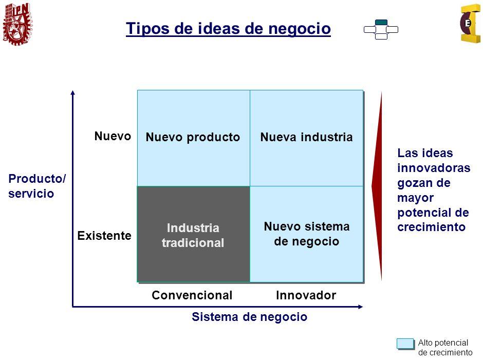 Tipos de ideas de negocio