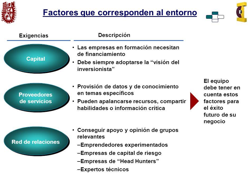 Factores que corresponden al entorno