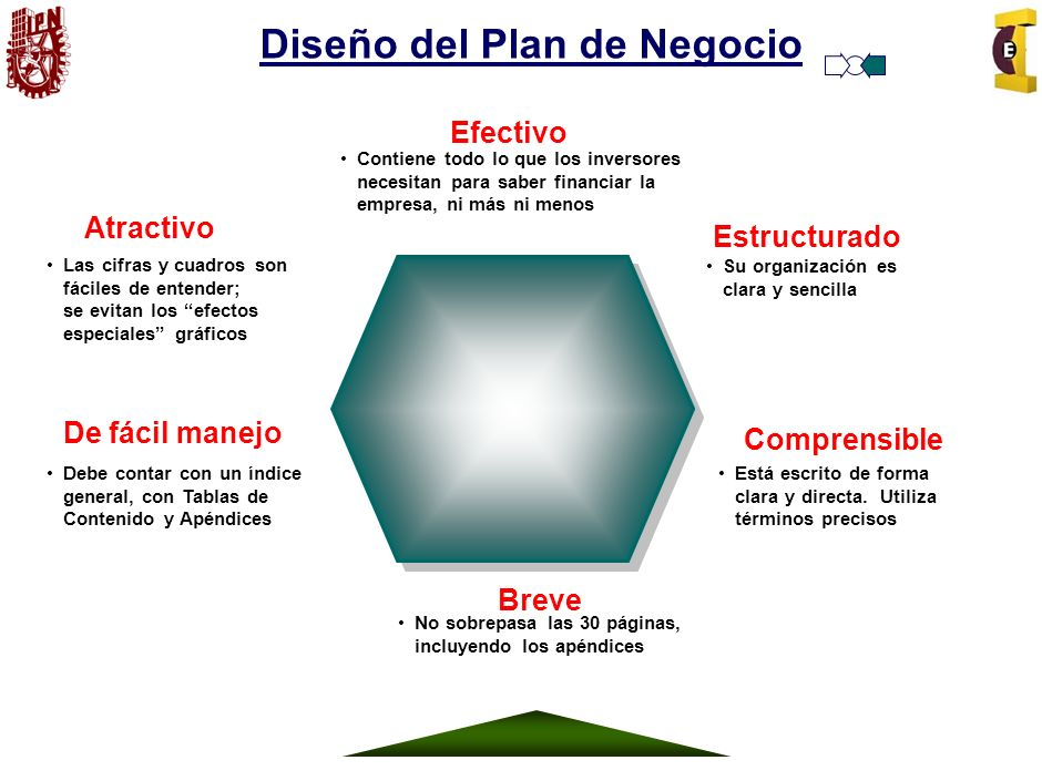 Diseño del Plan de Negocio