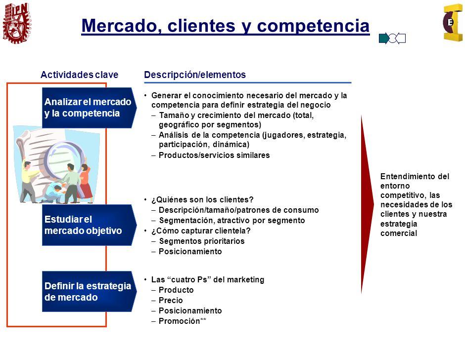Mercado, clientes y competencia