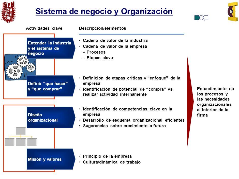 Sistema de negocio y Organización