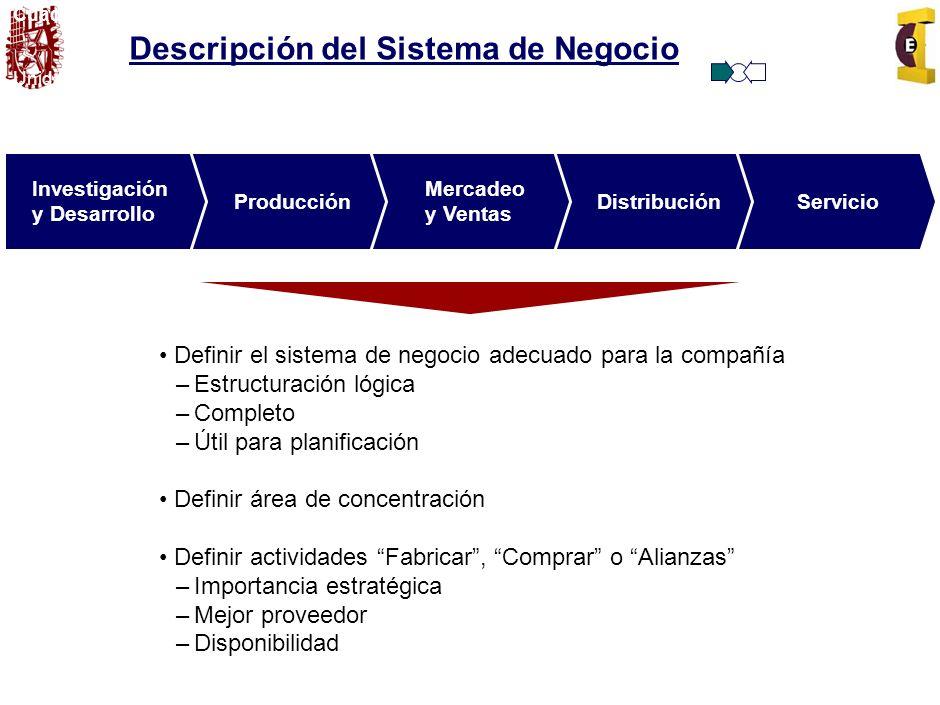 Descripción del Sistema de Negocio
