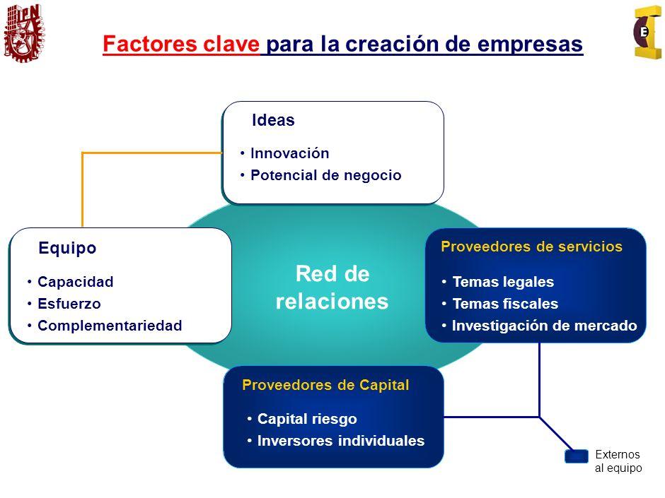 Factores clave para la creación de empresas