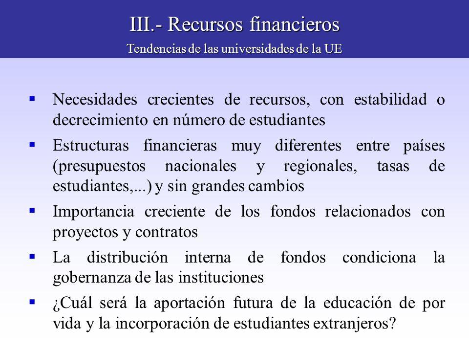III.- Recursos financieros