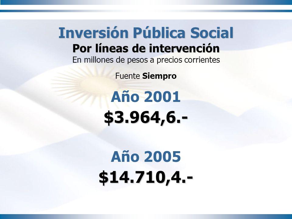 Inversión Pública Social Por líneas de intervención En millones de pesos a precios corrientes Fuente Siempro