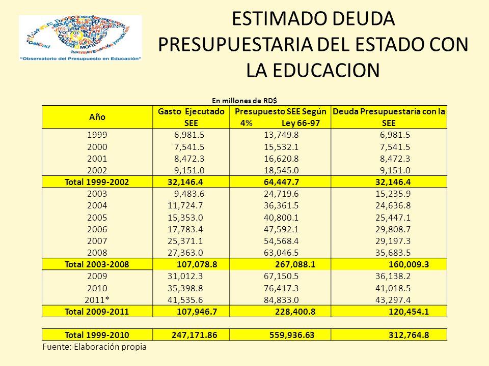 Presupuesto SEE Según 4% Ley 66-97 Deuda Presupuestaria con la SEE