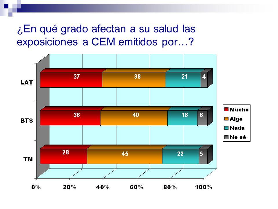 ¿En qué grado afectan a su salud las exposiciones a CEM emitidos por…