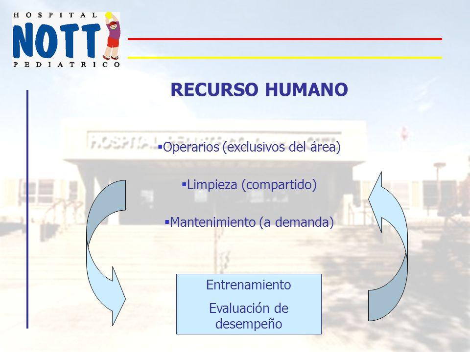 RECURSO HUMANO Operarios (exclusivos del área) Limpieza (compartido)