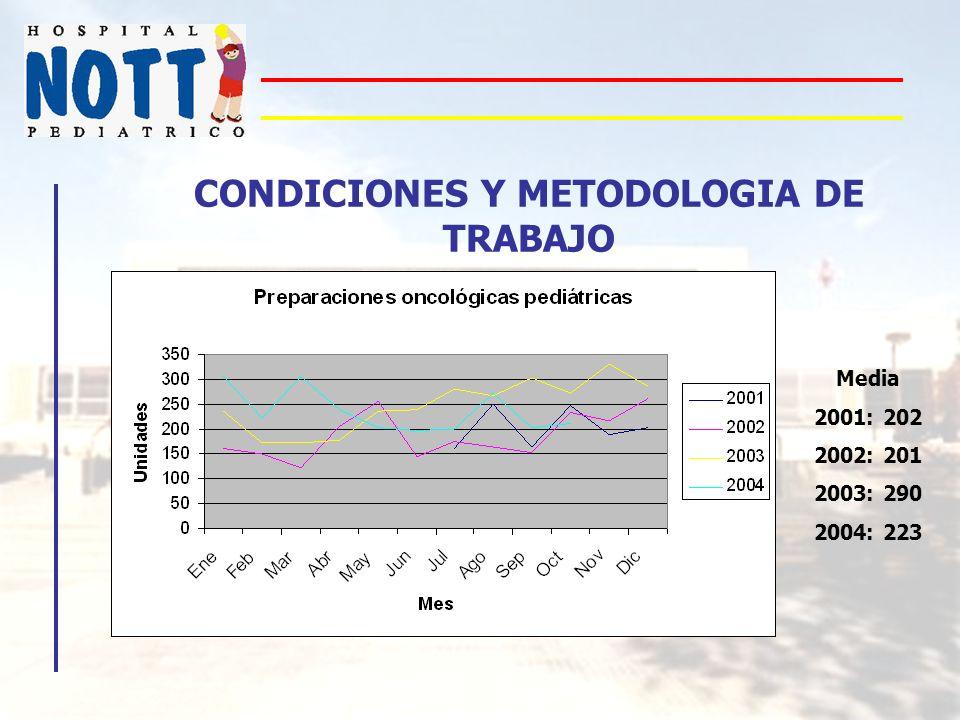 CONDICIONES Y METODOLOGIA DE TRABAJO