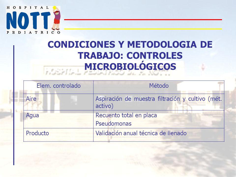 CONDICIONES Y METODOLOGIA DE TRABAJO: CONTROLES MICROBIOLÓGICOS