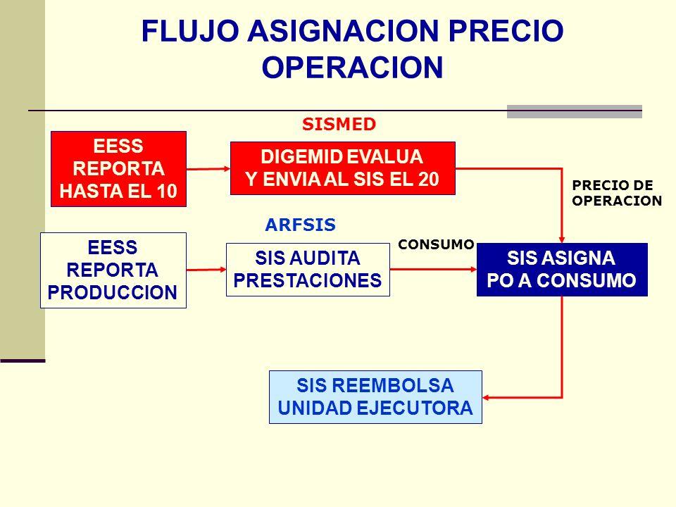 FLUJO ASIGNACION PRECIO OPERACION