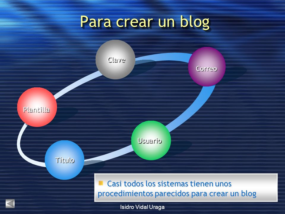 Para crear un blog Clave. Correo. Plantilla. Usuario. Título. Casi todos los sistemas tienen unos procedimientos parecidos para crear un blog.