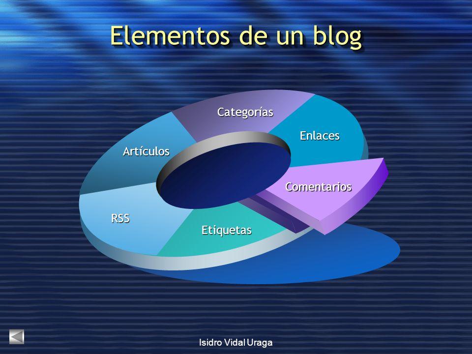 Elementos de un blog Categorías Enlaces Artículos Comentarios RSS
