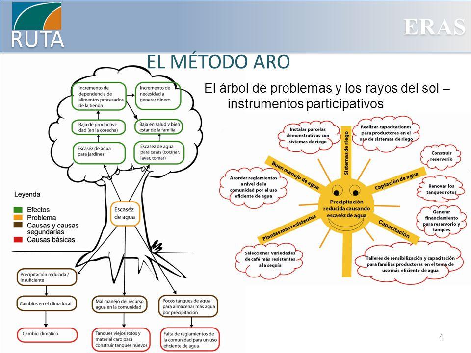EL MÉTODO ARO El árbol de problemas y los rayos del sol – instrumentos participativos