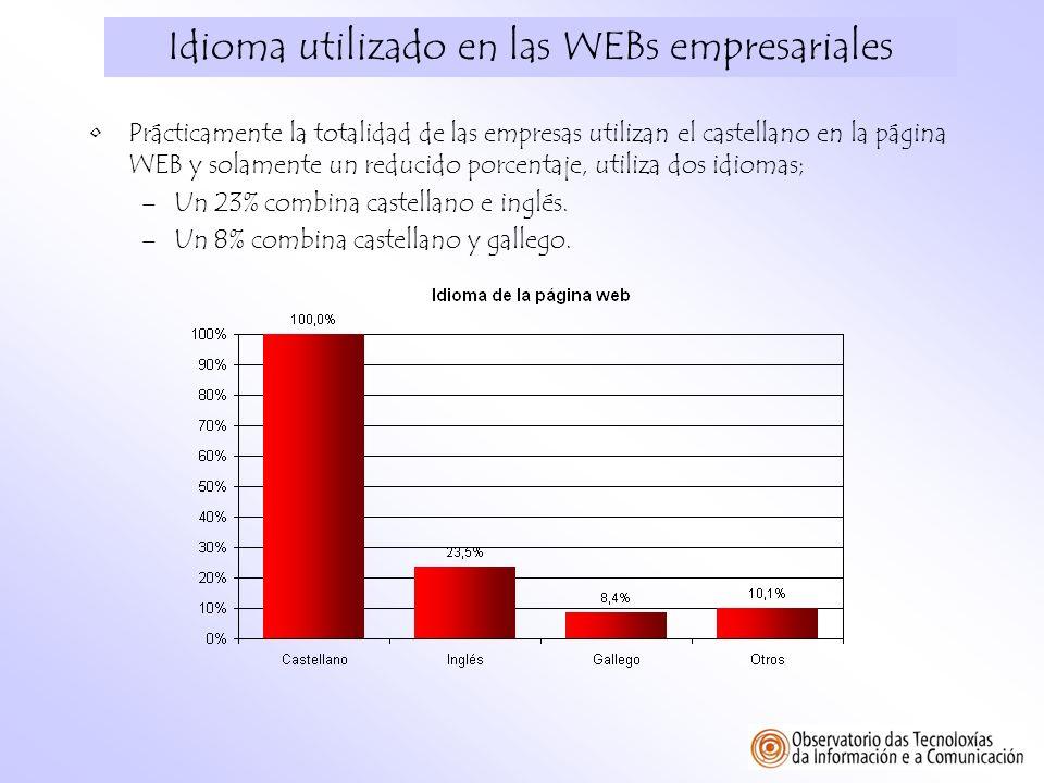 Idioma utilizado en las WEBs empresariales