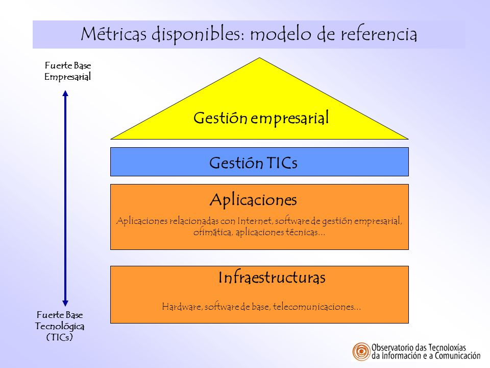 Métricas disponibles: modelo de referencia