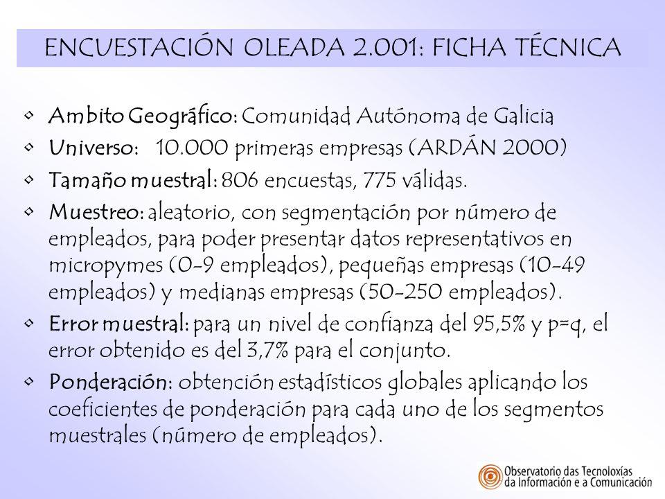 ENCUESTACIÓN OLEADA 2.001: FICHA TÉCNICA
