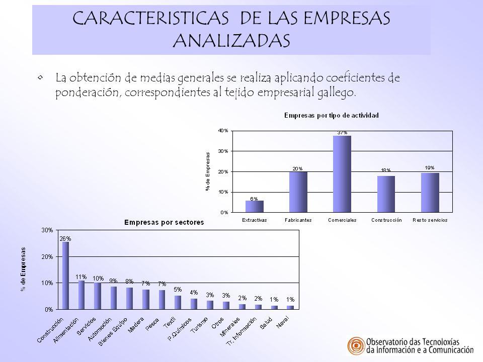 CARACTERISTICAS DE LAS EMPRESAS ANALIZADAS