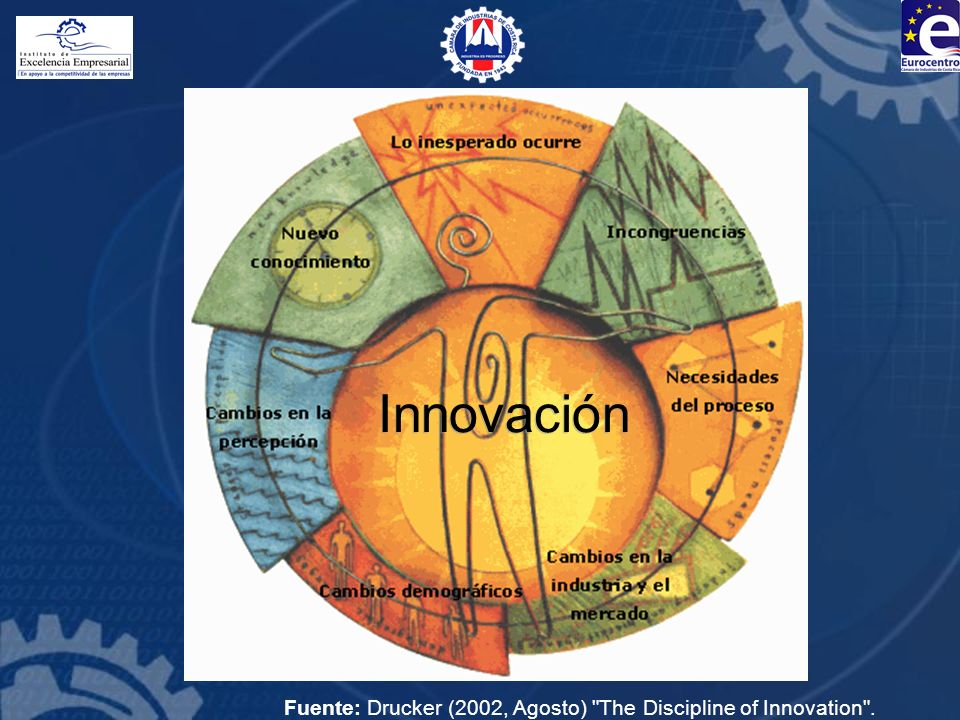 Fuente: Drucker (2002, Agosto) The Discipline of Innovation .