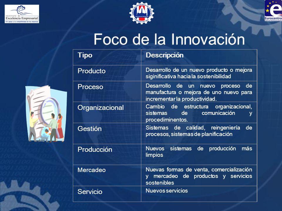 Foco de la Innovación Tipo Descripción Producto Proceso Organizacional