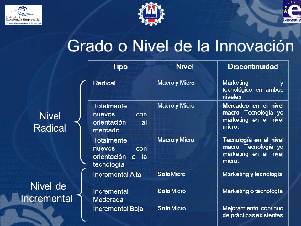 Grado o Nivel de la Innovación