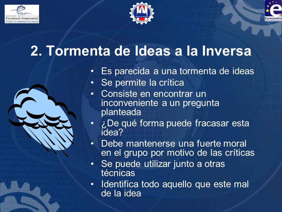 2. Tormenta de Ideas a la Inversa